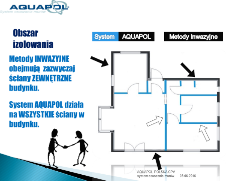 Iniekcja a system Aquapol